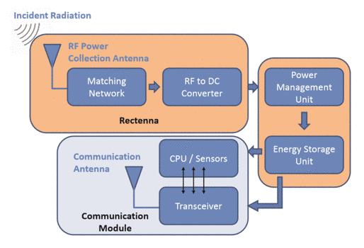 Energy harvesting lehrstuhl fr digitale bertragung wireless information and power transfer freerunsca Gallery